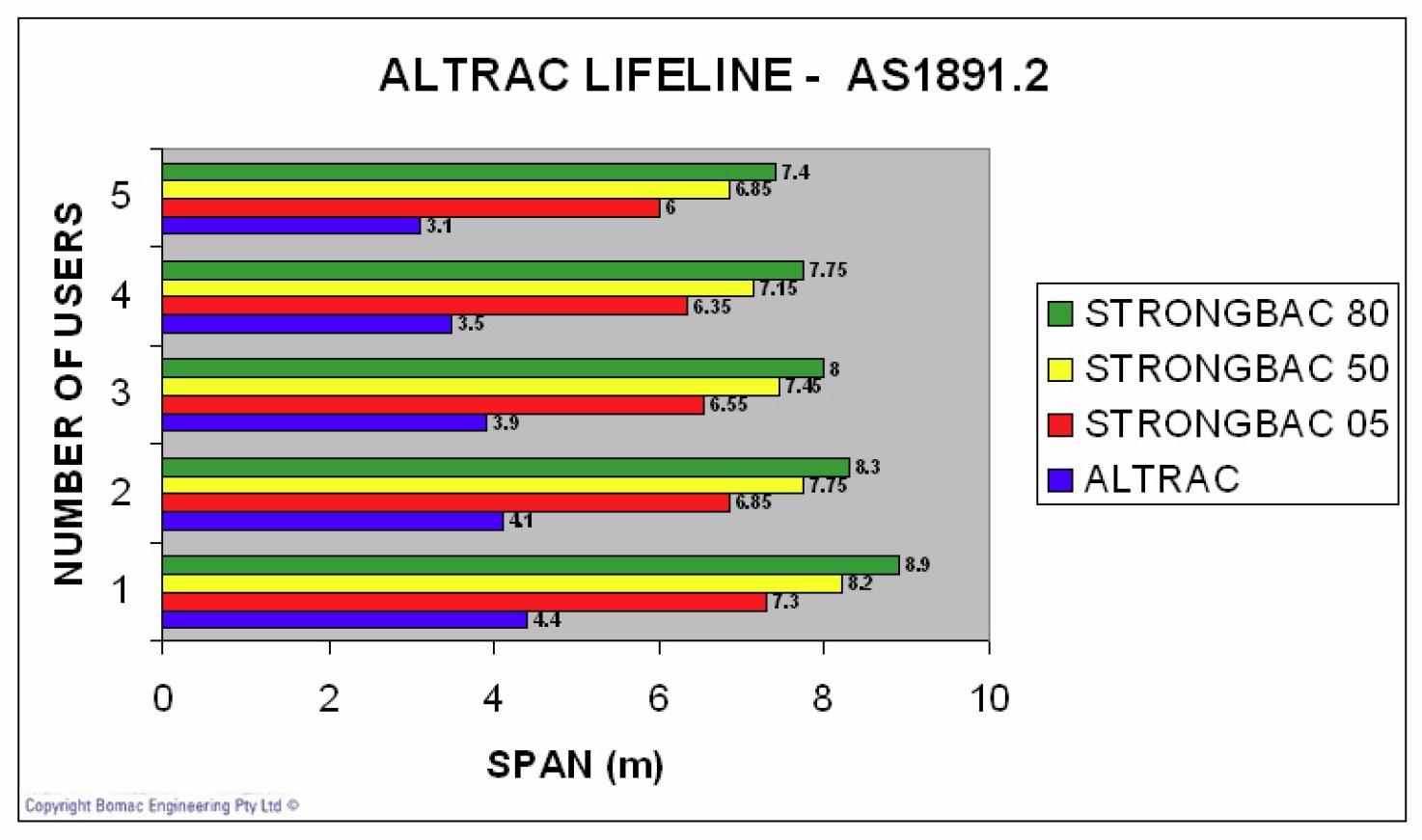 Lifeline Span Chart