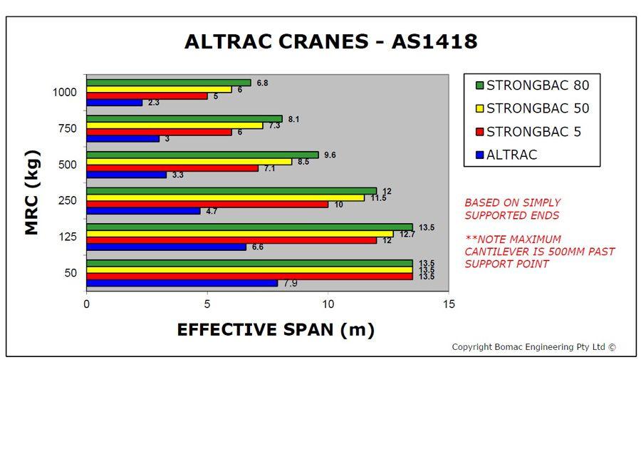Altrac Crane Span chart | Bomac Altrac